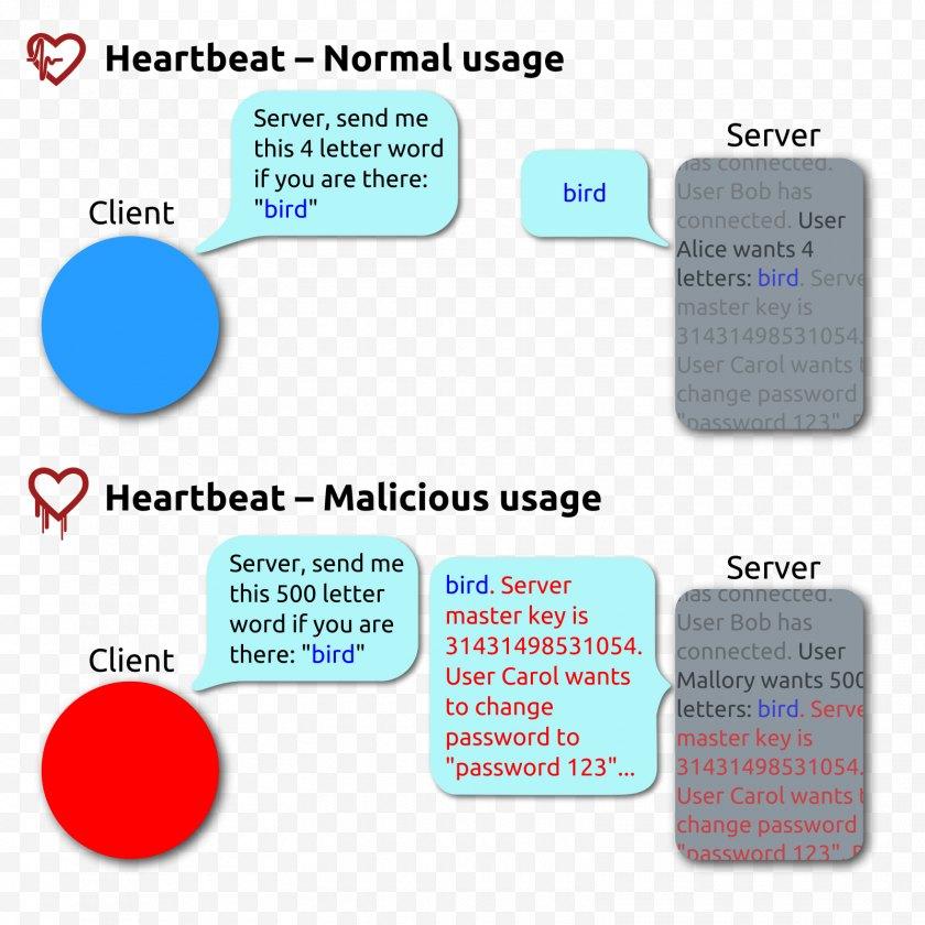 Heartbleed - OpenSSL Vulnerability Heartbeat Transport Layer Security - Wikipedia - Bleeding Free PNG